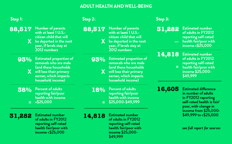 Adult Health and Well-Being